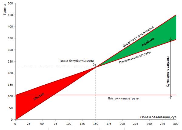 Точка безубыточности: формула, как рассчитать, график
