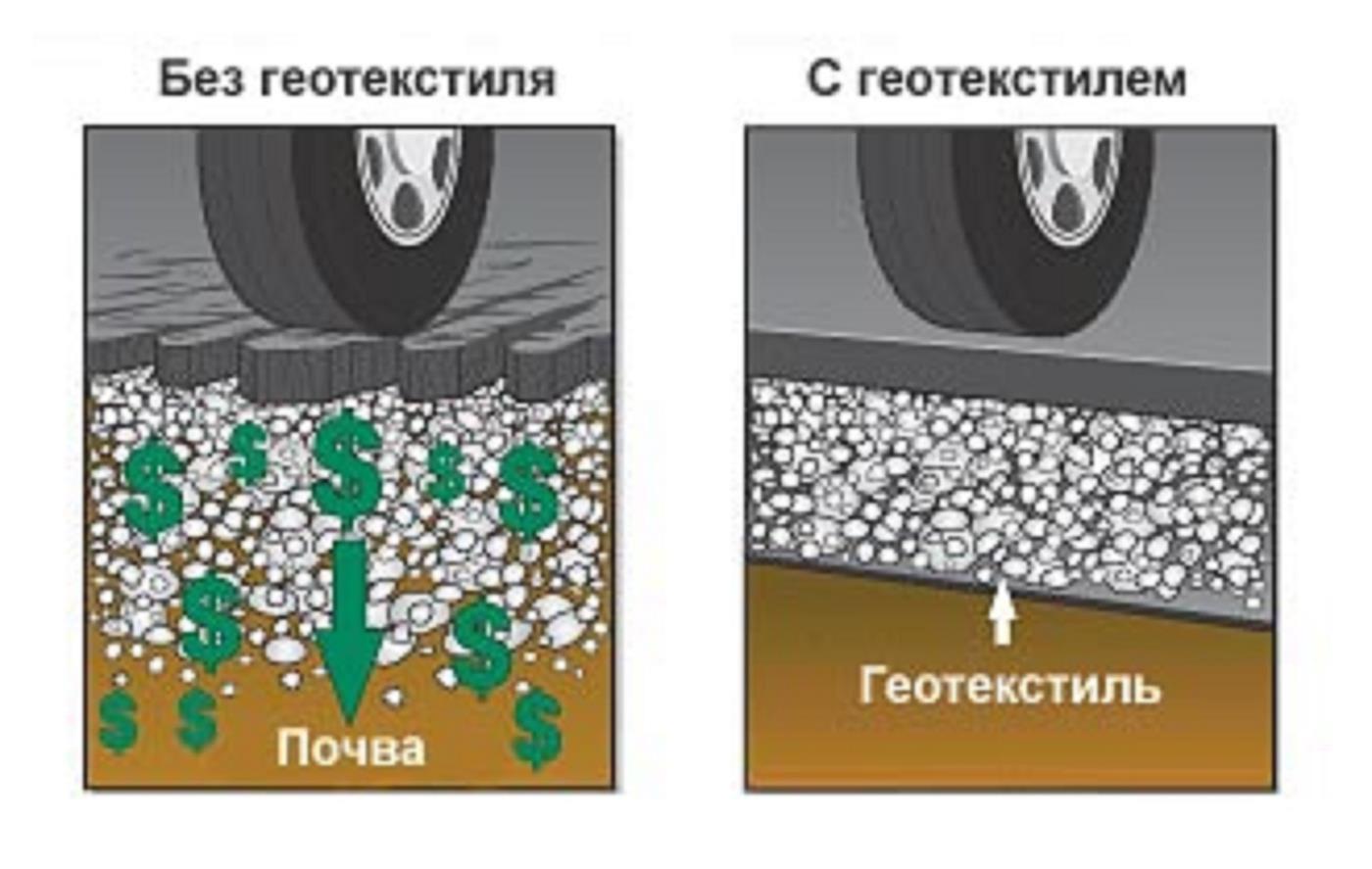 Геотекстиль - что это такое и как используется?