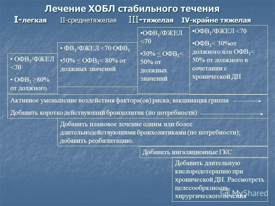 Народные средства лечения пневмосклероза