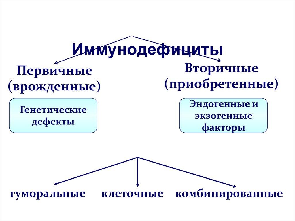 Иммунодефицит человека (первичный, вторичный), причины и лечение | здрав-лаб