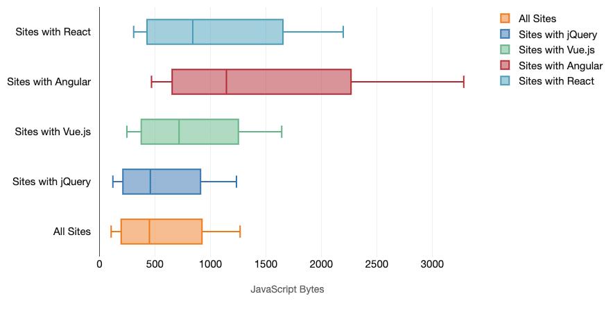 .net core vs framework. производительность коллекций / хабр