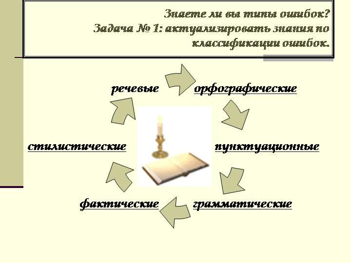 Популярные сервисы для работы с речевыми ошибками в текстовых материалах