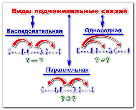 Для чего употребляется сочинительная связь. что такое сочинительный и подчинительный тип связи