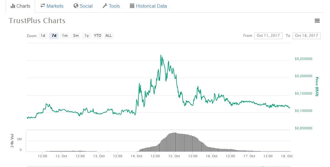 Памп (pump) и дамп (dump) на биржах криптвалют