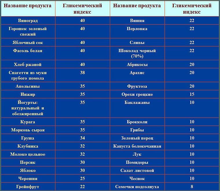 Продукты с низким гликемическим индексом: полная таблица