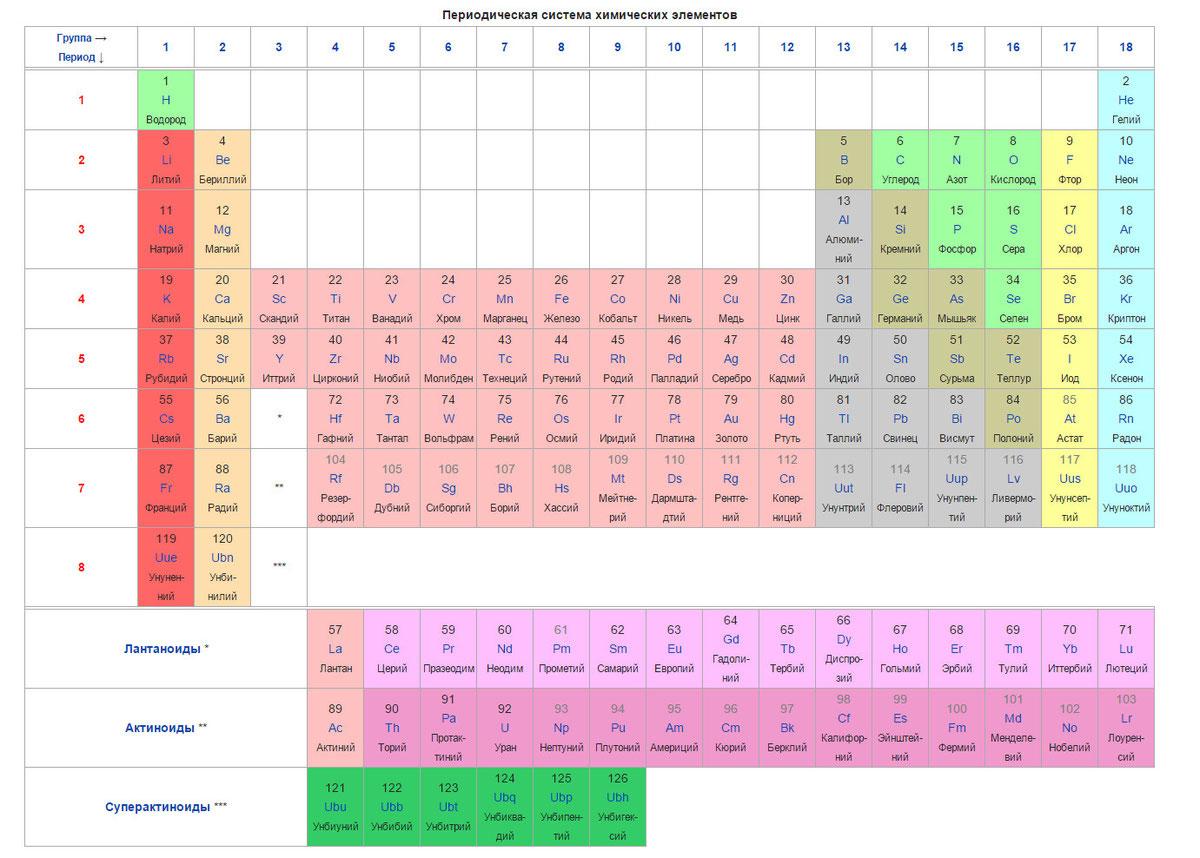 Периодизация общей истории химии | контент-платформа pandia.ru