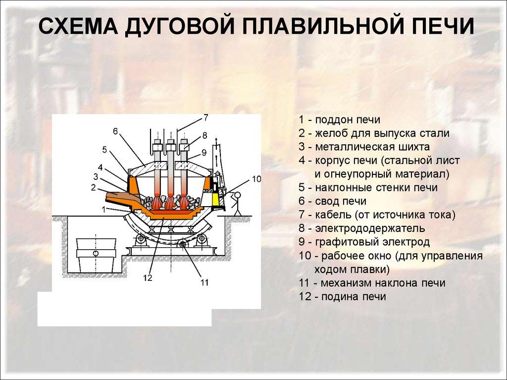 Шихта в металлургии - что это такое