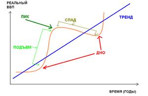 Основные макроэкономические показатели — обзор и описание