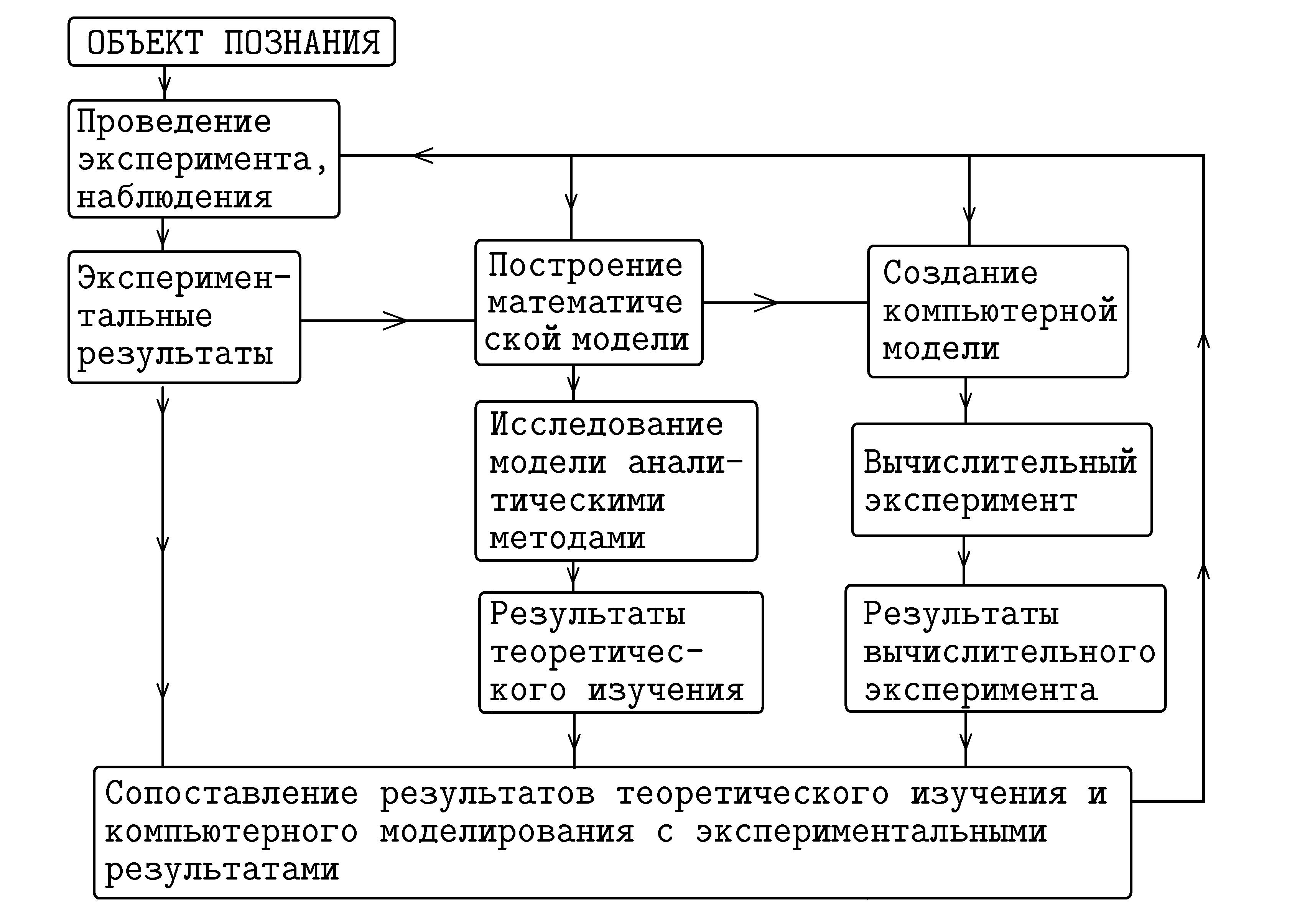§2. понятие о компьютерном математическом моделировании
