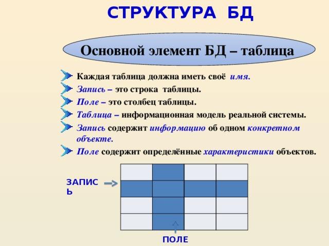 Урок 21система управления базой данных access