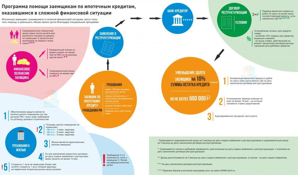 Рерструктуризация кредита - что это, как сделать.