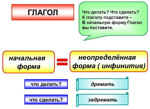 Как определить начальную форму глагола