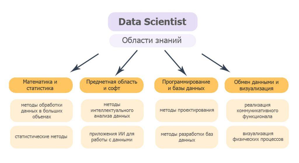 Кто такой data scientist: что он должен знать в data science и big data