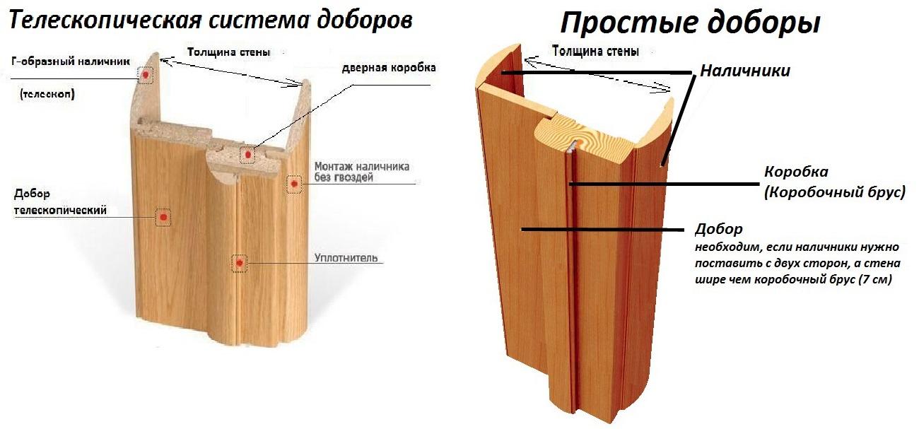 Доборы на межкомнатные двери: толщина дверной коробки, ширина и размеры доборной планки, какие бывают нужны