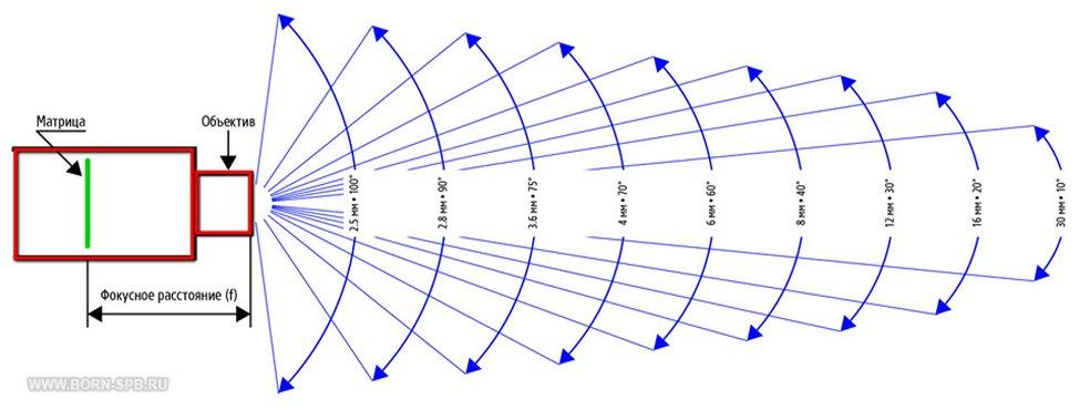 Фокусное расстояние объектива – что это такое и для чего оно нужно?