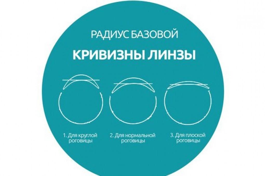 Радиус кривизны контактных линз – что это такое?