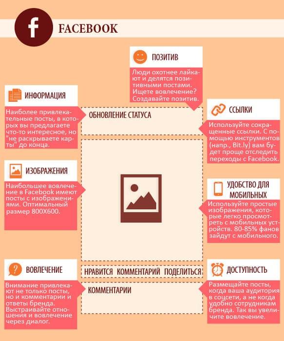 Что включает в себя отличный пост в социальной сети?
