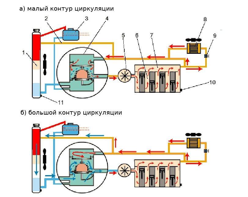 Принцип работы термостата, устройство и видео схемы работы для автомобилей ваз