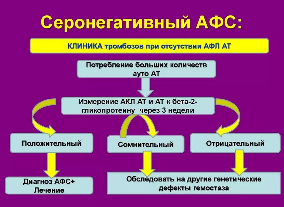 Антифосфолипидный синдром: причины возникновения, лечение