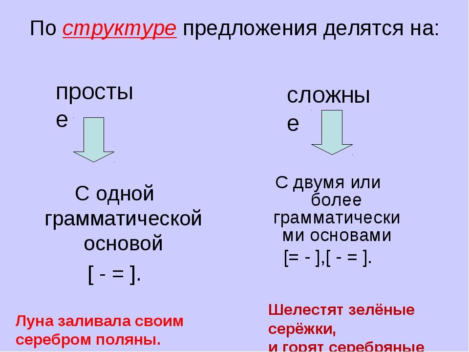 Виды простых предложений