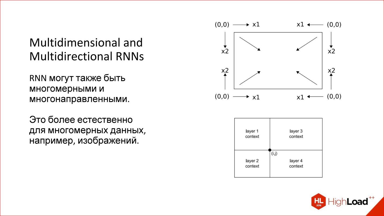 Сверточная нейронная сеть, часть 1: структура, топология, функции активации и обучающее множество / хабр