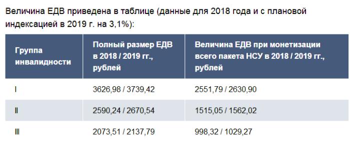 Установление ежемесячной денежной выплаты отдельным категориям граждан в российской федерации