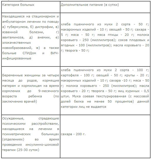Непродовольственные товары: список, категории, приобретение и право обмена и возврата