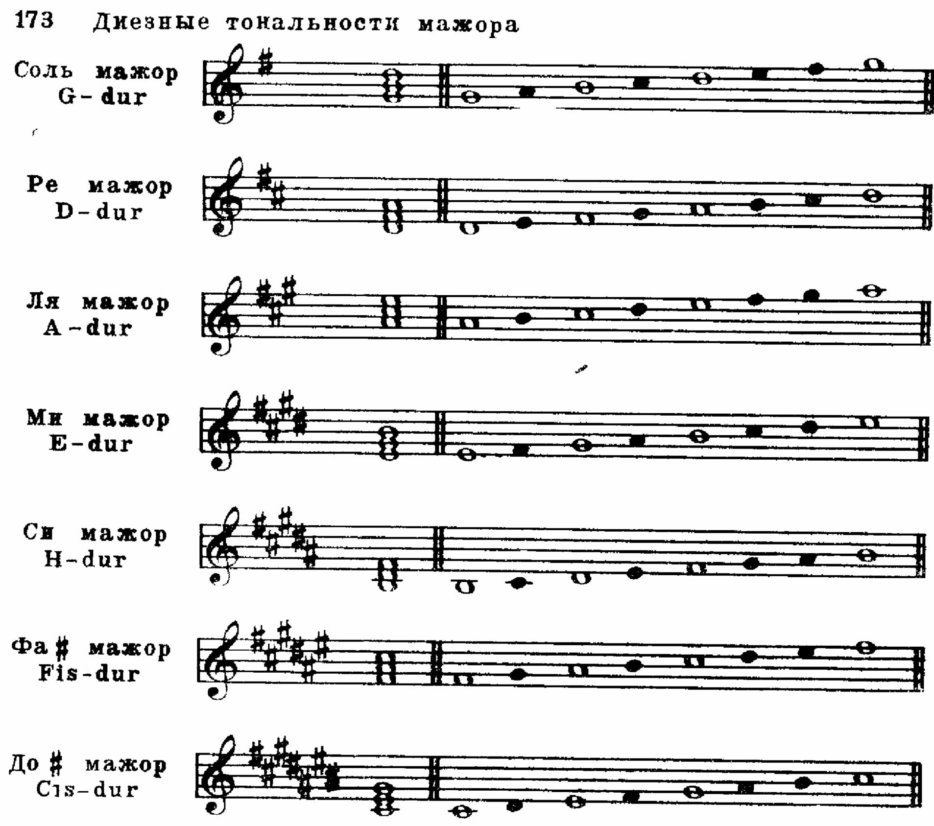 Тональность. основные аккорды тональностей. что такое тональность?, на гитаре