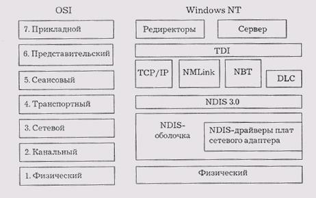 Сетевой протокол и видеонаблюдение