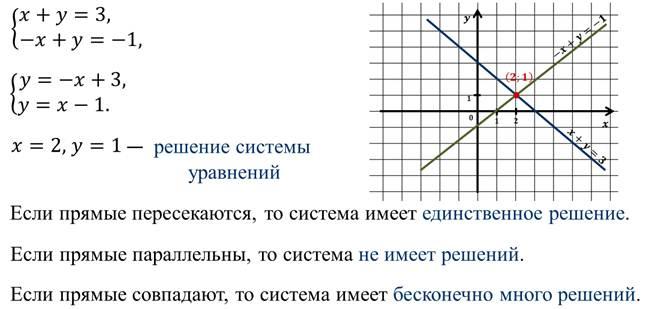 Линейные уравнения и неравенства   lampa - платформа для публикации учебных материалов