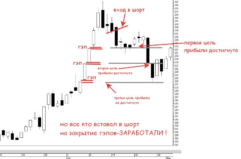 Геп на валютном рынке геп на валютном рынке