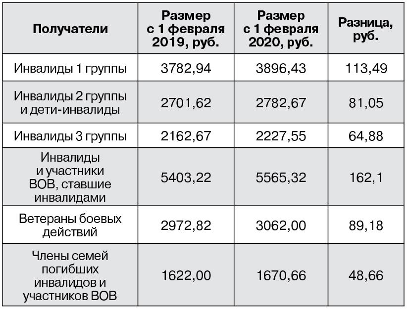 Единовременная денежная выплата пенсионерам