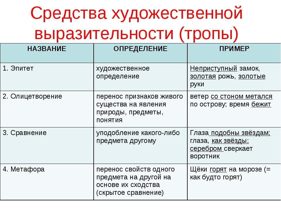 Сравнительный оборот - это... примеры предложений