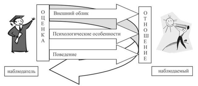 Социальная перцепция в психологии: механизмы и функции