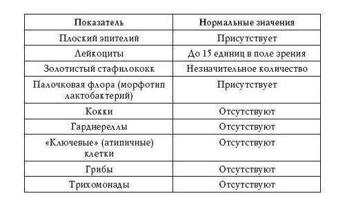 Расшифровка результатов цитологии при предраковых патологиях | университетская клиника