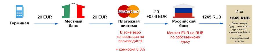 Что такое конвертация валюты: особенности, требования и курс :: syl.ru