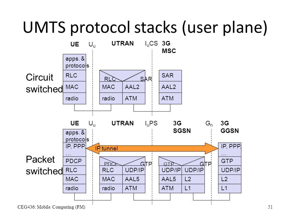 Umts: обзор технологии сотовой связи