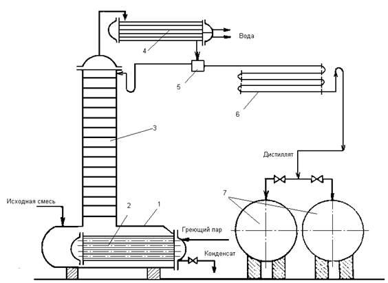 Ректификация спирта: методы, технология, отличие от дистилляции