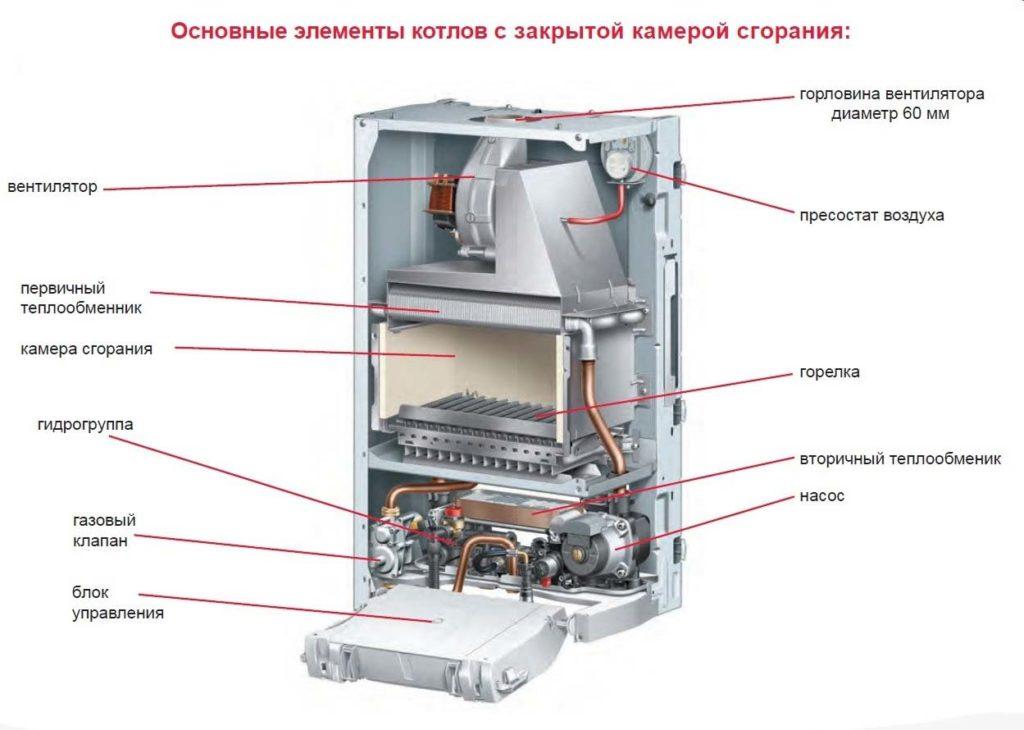 Принцип работы и схема пластинчатого теплообменника