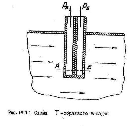 Помпаж компрессоров: причины и следствия