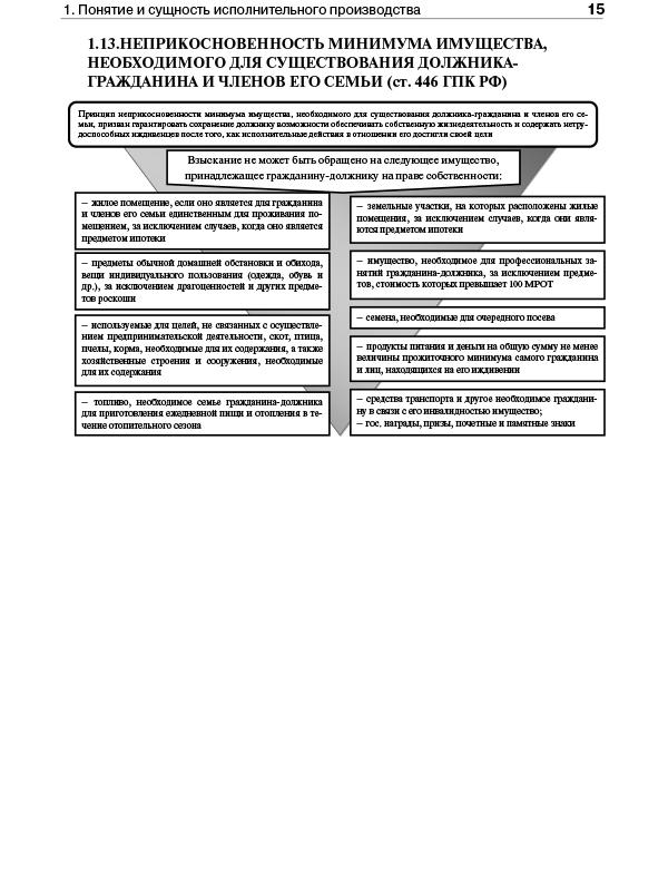 Исполнительное производство: порядок возбуждения и стадии, органы