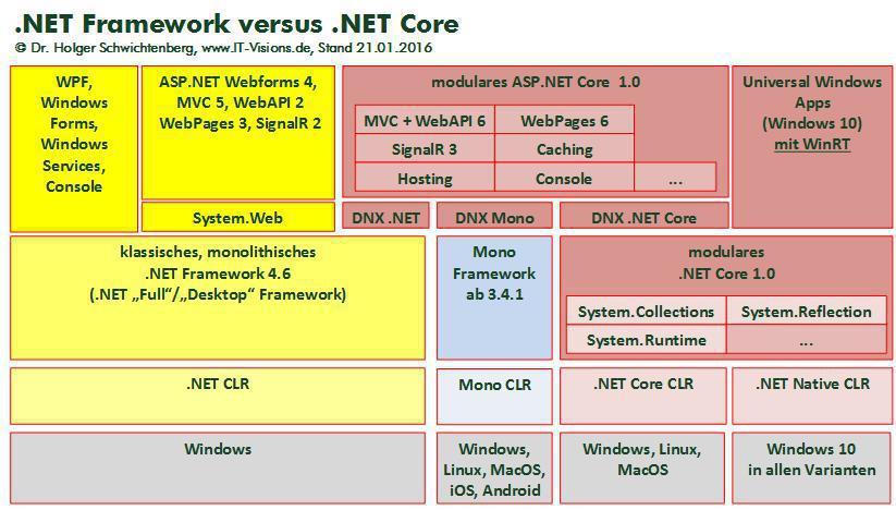 Версии и зависимости платформы .net framework.net framework versions and dependencies
