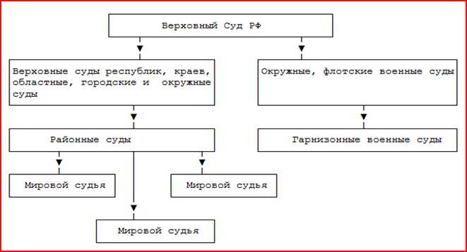 Общая юрисдикция