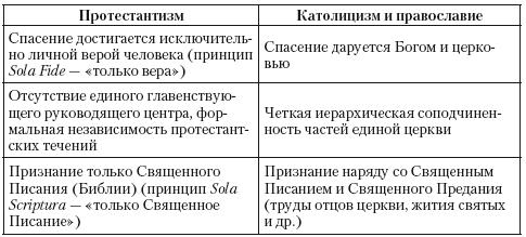 Протестанты — это кто такие? католики и протестанты  протестанты в россии — нло мир интернет — журнал об нло