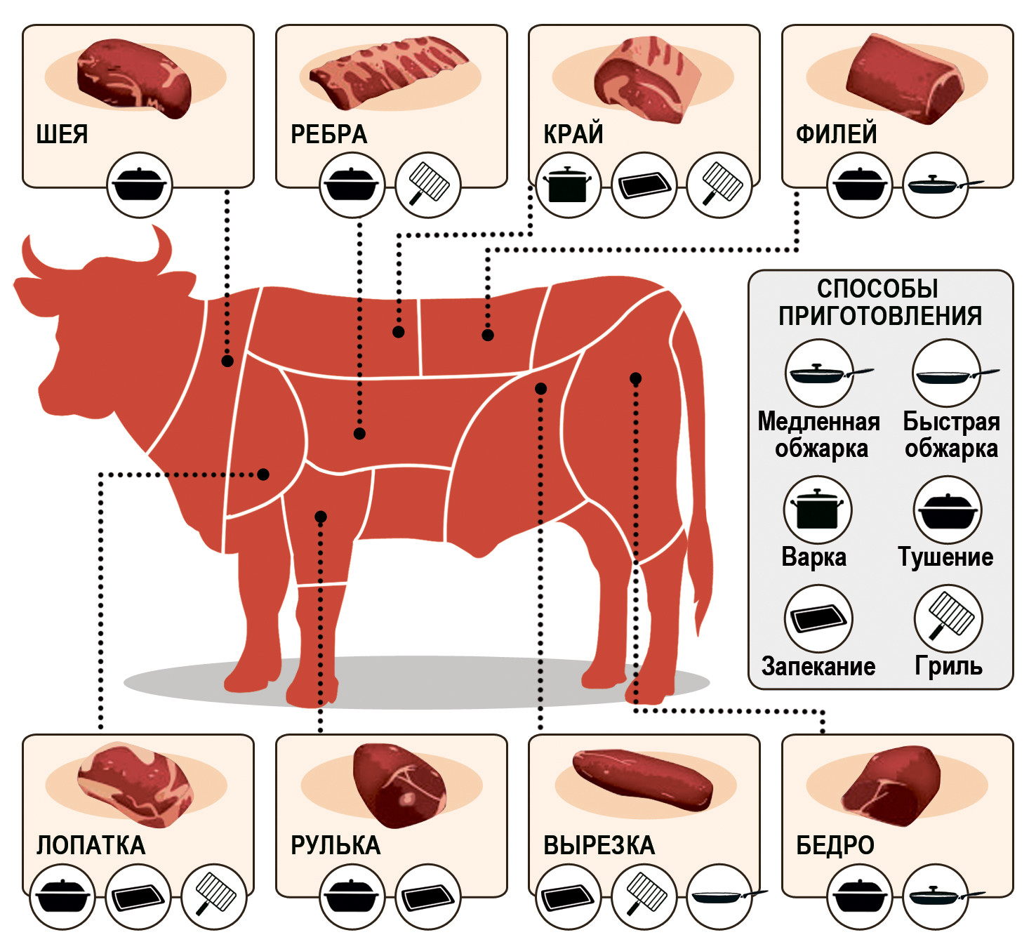 Что на фарш, а что — на гуляш: какая часть говядины самая вкусная и мягкая