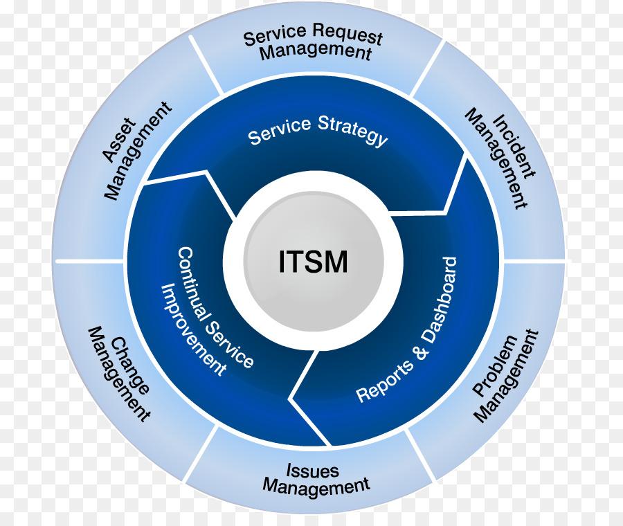 Itsm против itil: узнайте разницу между itil и itsm