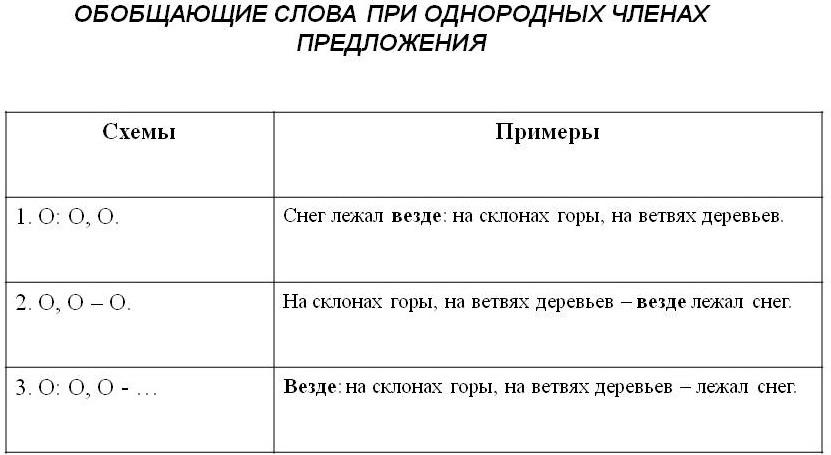 Обобщающие слова при однородных членах предложения и знаки препинания при них