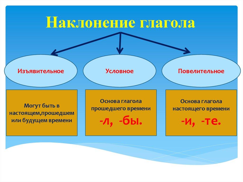 Как определить наклонение глагола в русском языке: таблица с примерами