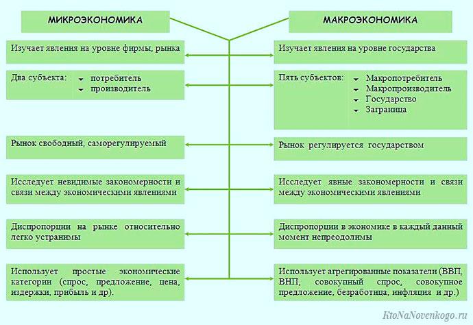 Функции микроэкономики