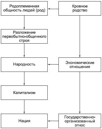 Этногенез (литературный проект)